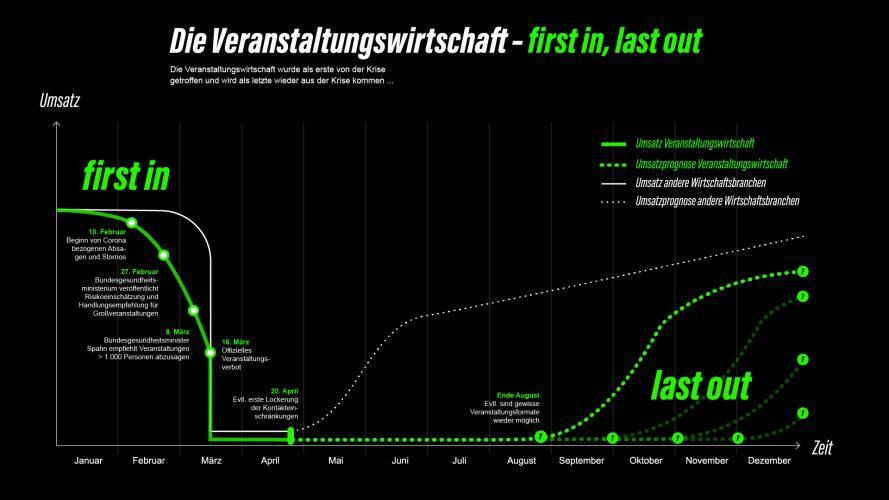 Grafik zur Umsatzprognose der Veranstaltungsbranche in Deutschland während Corona