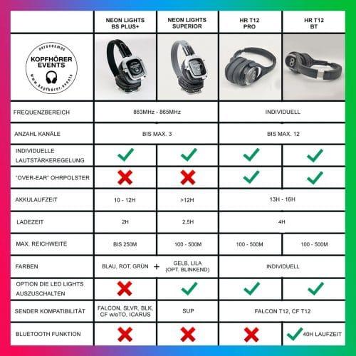 Silent Disco Kopfhörer Vergleich