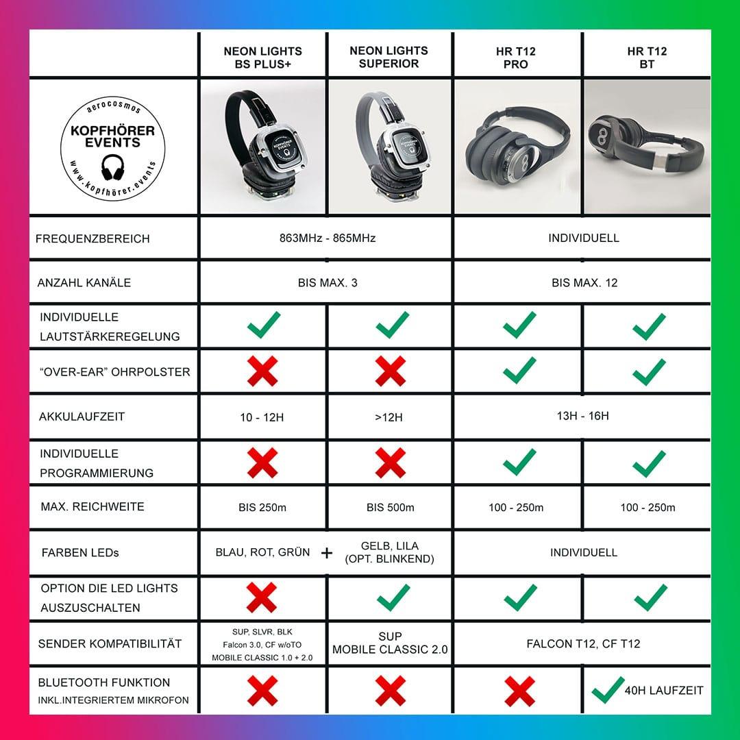 Silent Disco Kopfhörer kaufen oder mieten für Silent Events (Vergleich)